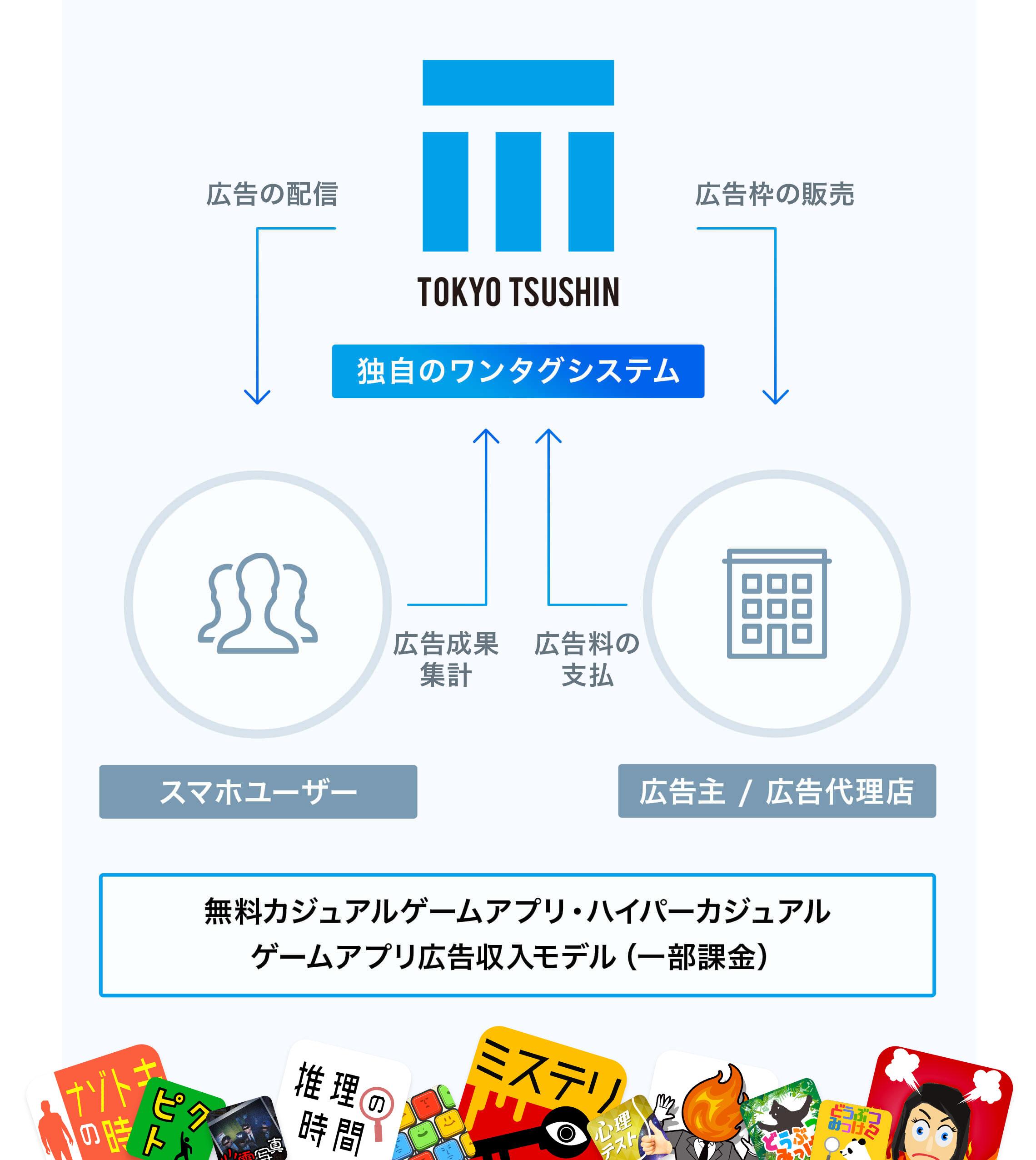 アプリ事業イメージ