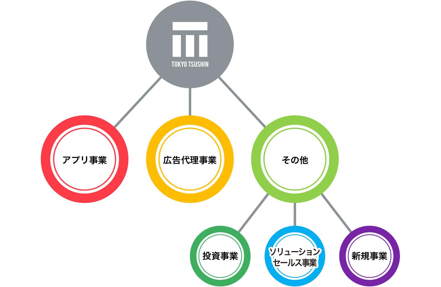 経営戦略イメージ