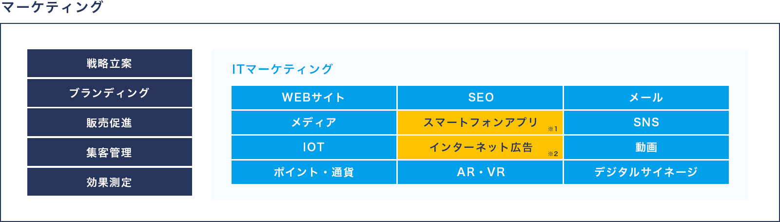 ITマーケティング企業イメージ