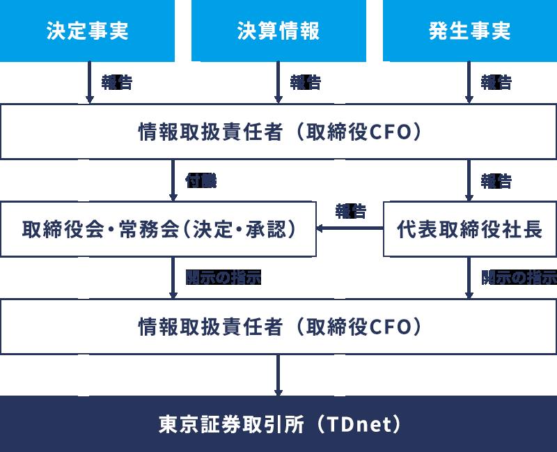 会社情報の適時開示に係る社内体制概略図