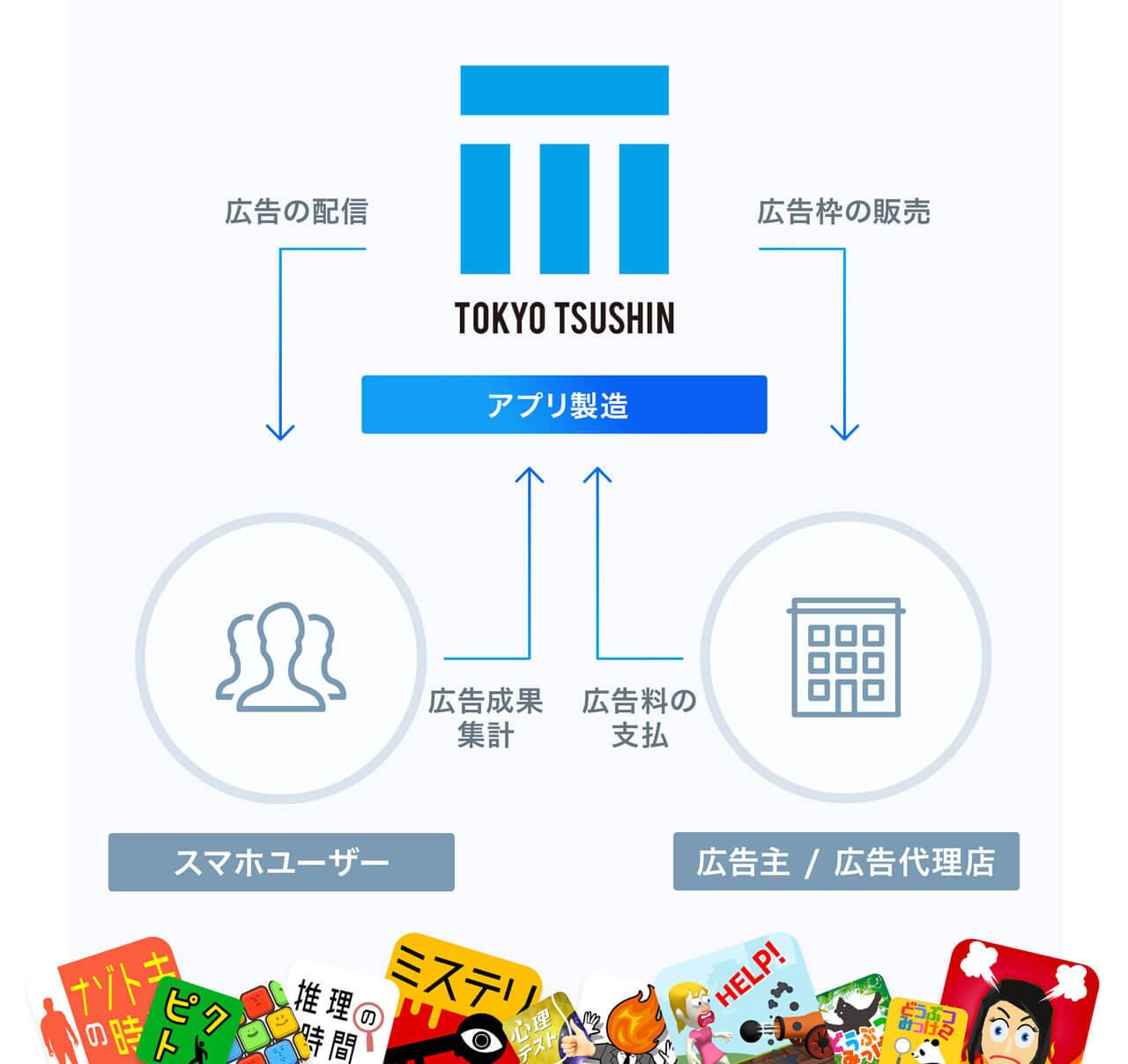 インターネットメディア事業イメージ
