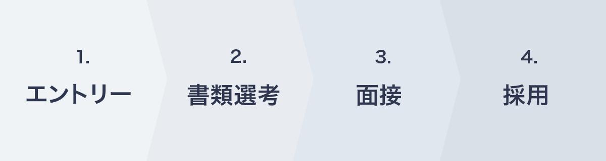選考ステップイメージ