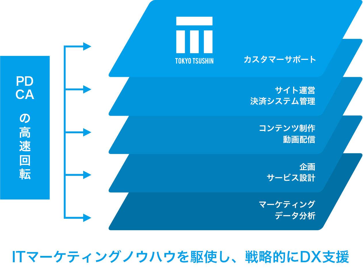 新規事業開発「スキルオン」イメージ